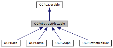 QCPAbstractPlottable Class Reference